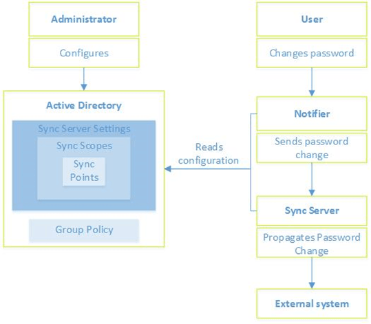 Sync key components